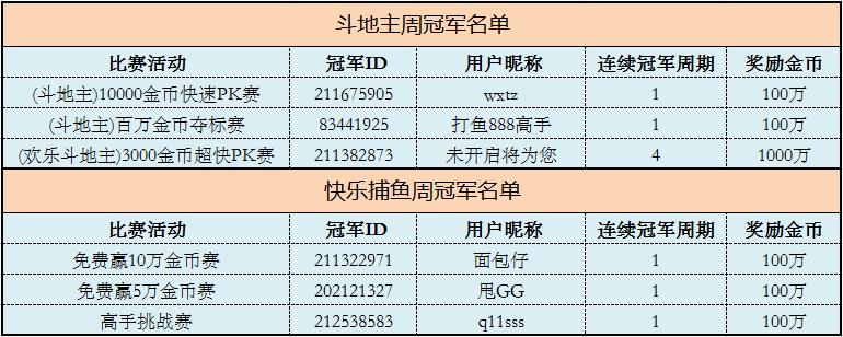 6月6日-6月12日大赛周冠军榜获奖名单_乐橙捕鱼游戏中心
