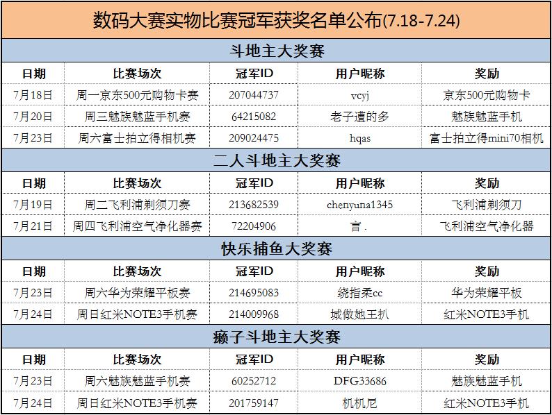 7月18日-7月24日数码大赛冠军获奖名单公布_乐橙捕鱼游戏中心